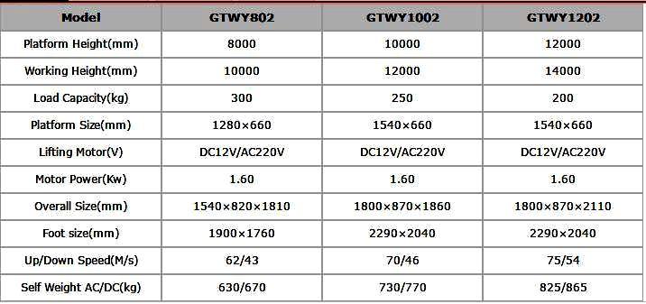 Thang nâng điện trục đôi-khung nâng di động giá rẻ